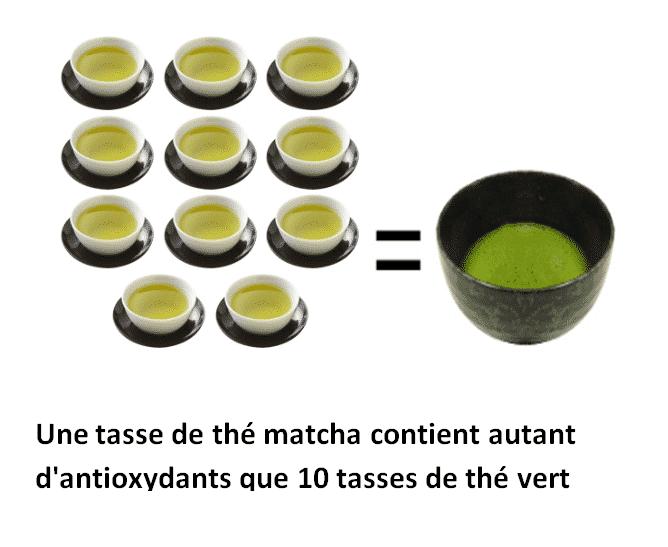 bienfaits du thé vert matcha